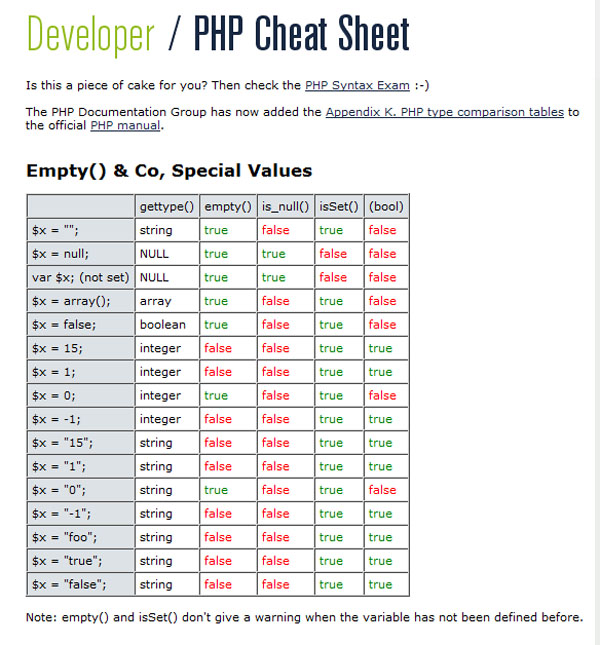 List Of Essential PHP Quick References And CheatSheets