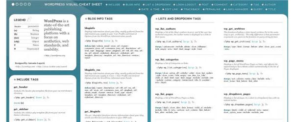 Collection-of-wordpress-cheat-sheets-visualcheat