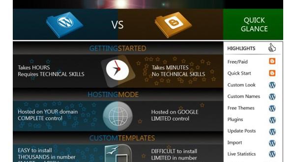 WordPress Infographics-wordpressvsblogger