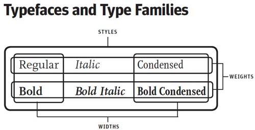 Typography eBooks-styleweightwidths