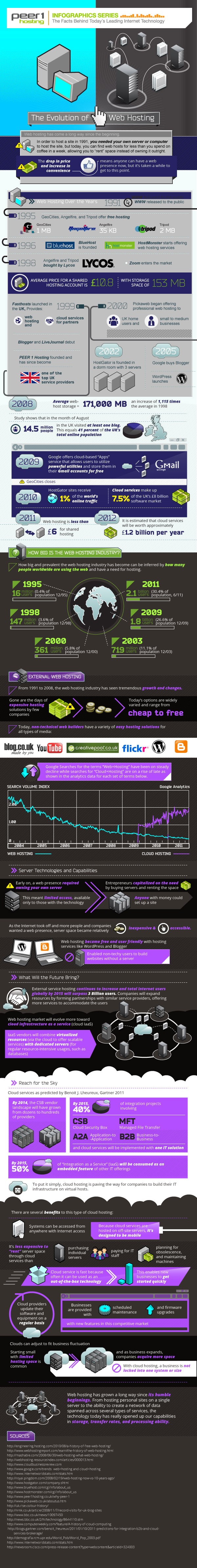 How web hosting industry evolved