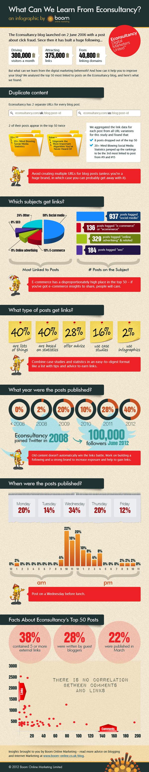 content-niche-strategy