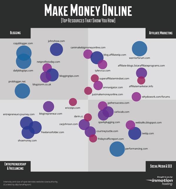 make-money-online-infographic
